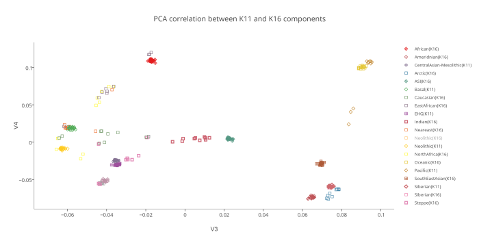 PCA correlation between K11 and K16 components
