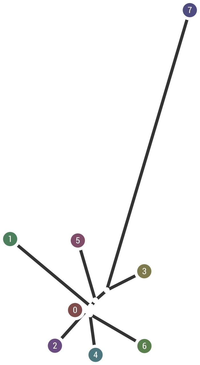 FST древо предковых популяций